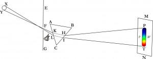 Die Weisssynthese des Desaguliers (1714)