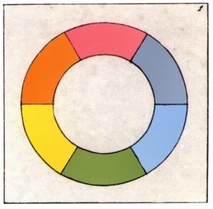 Goethes Farbenkreis (Nachdruck von Matthaei, bearbeitet)
