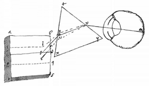 Abb. --I.3.5a Newtons erstes subjektives Experiment