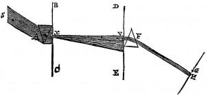 Newtons experimentum crucis (1672)