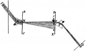 Newtons experimentum crucis (undatiert)
