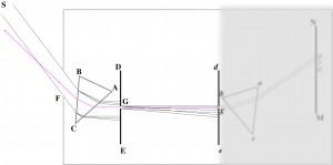 Purpurne Finsternis-Strahlen im experimentum crucis unter unorthodoxer Analyse NEU