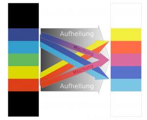 Phänomenologische Herleitung des Goethespektrums aus dem Newtonspektrum