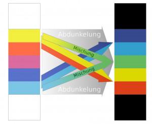 Phänomenologische Herleitung des Newtonspektrums aus dem Goethespektrum