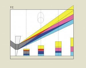 Entwicklung des Goethespektrums bei variablem Abstand vom Prisma (Goethes Tafel VI)