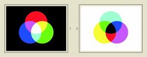 Additive und subtraktive Farbmischung