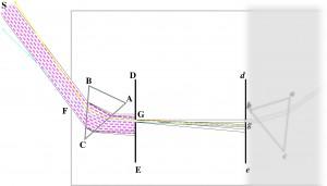 Unorthodoxe Erklärung des grünen Flecks auf dem Schirm ed im experimentum crucis