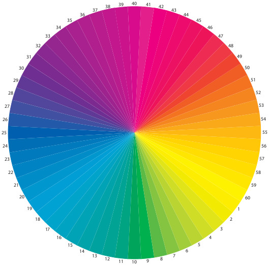 Fein abgestufter Farbenkreis nach Wülfing